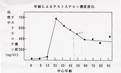 年齢によるテストステロン濃度変化